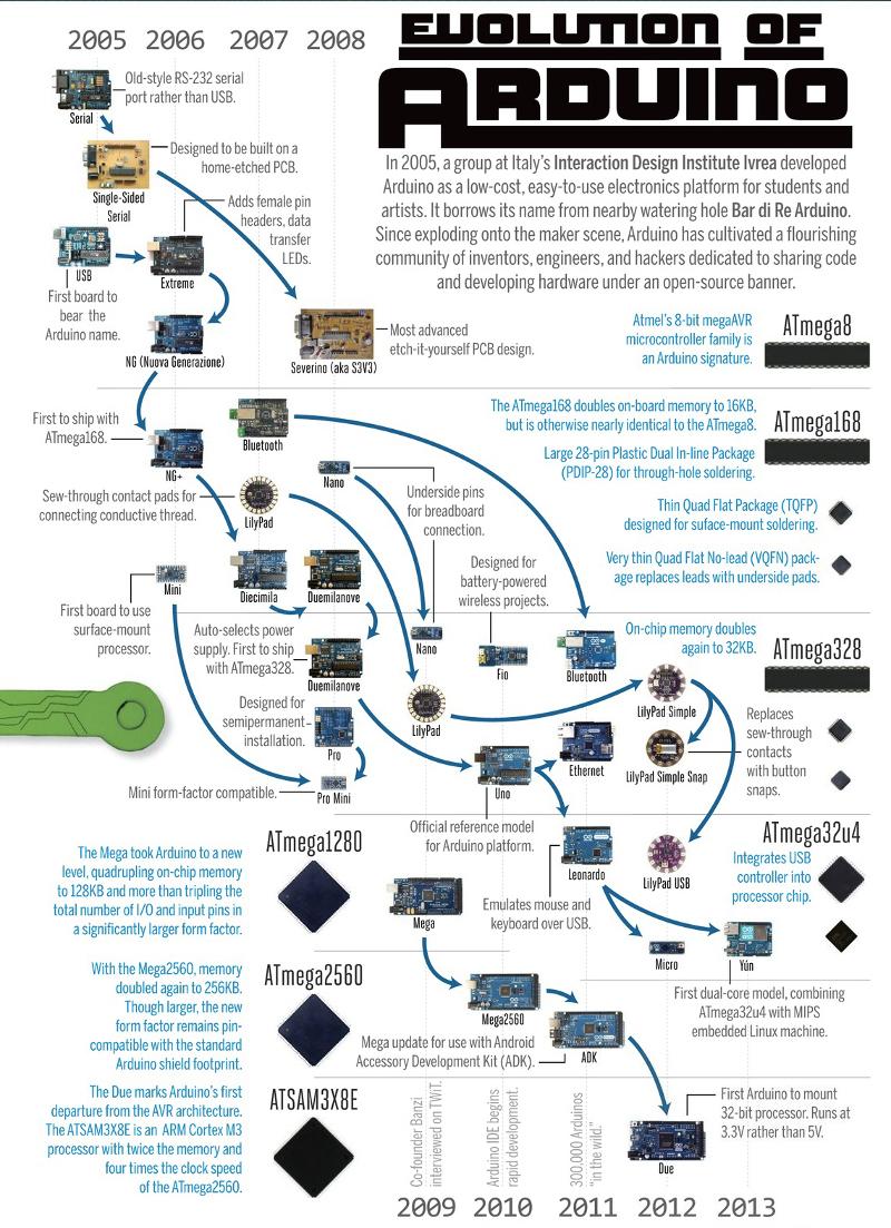ArduinoEvolution_make