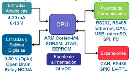 bloques_sistema_embebidos